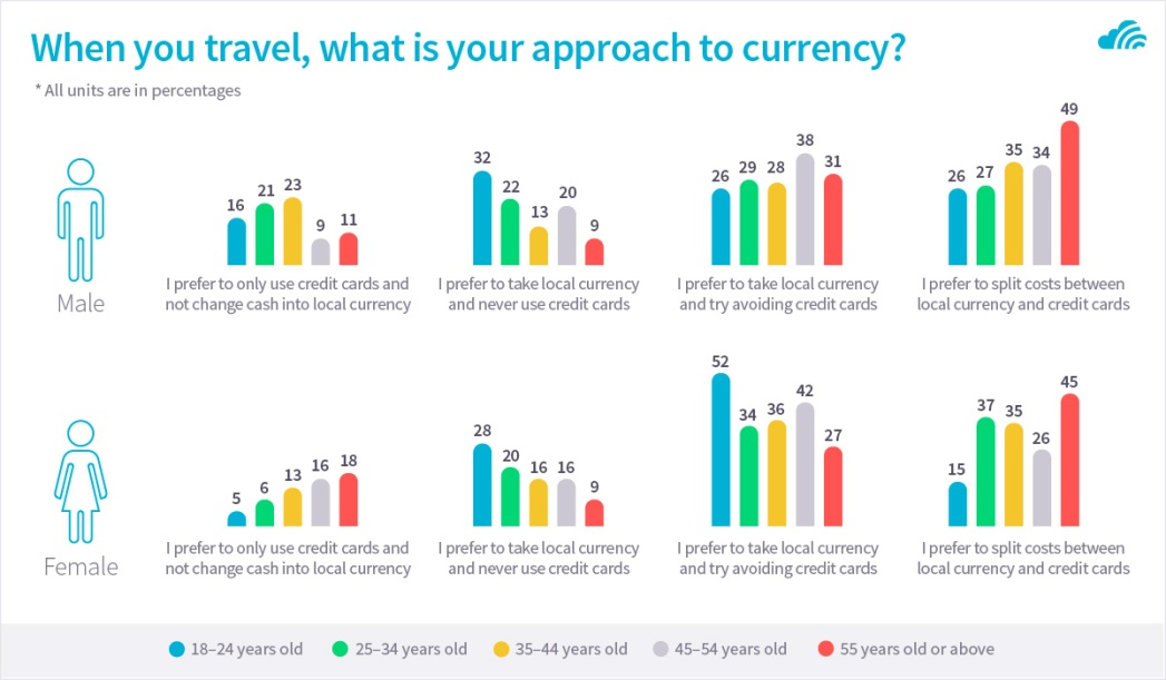 approach to currency