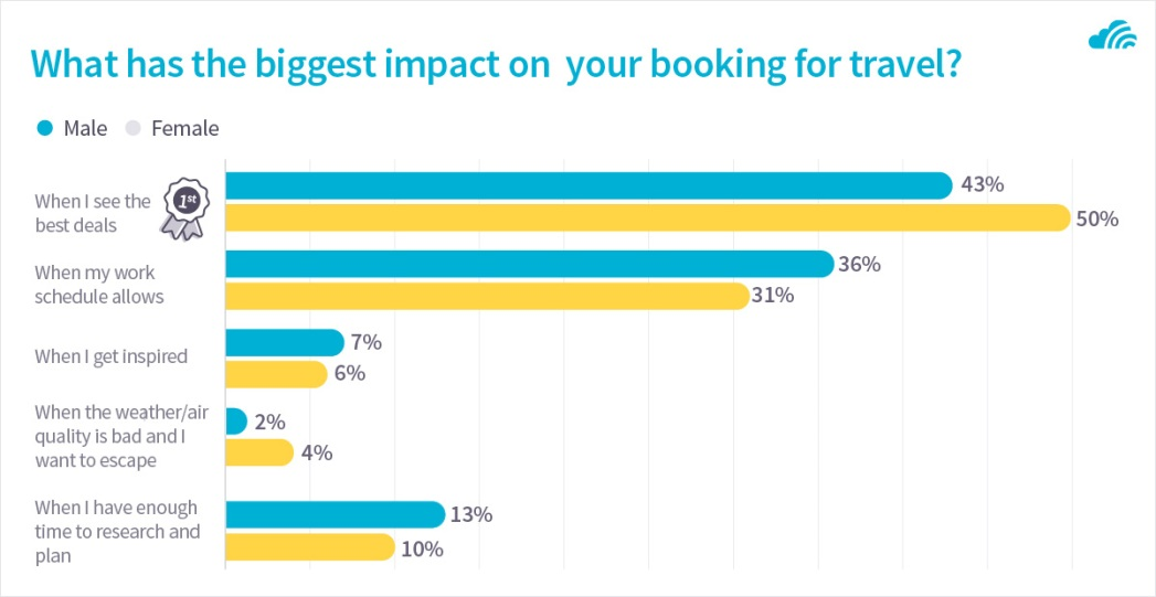 impact on when you book to travel