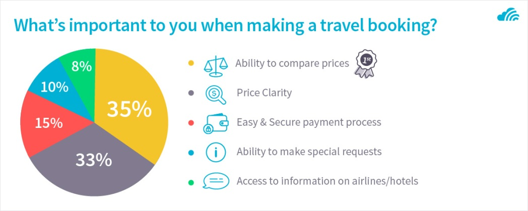 What's important to you when making a travel booking